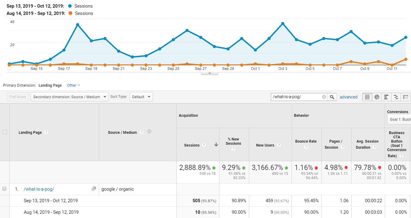 About Us : Google Analytics certified results