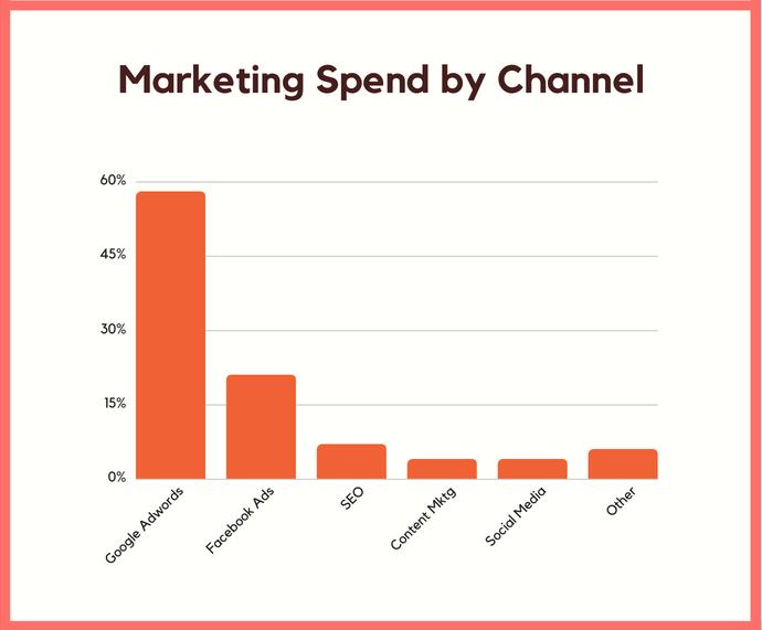 SEO lowest marketing spend